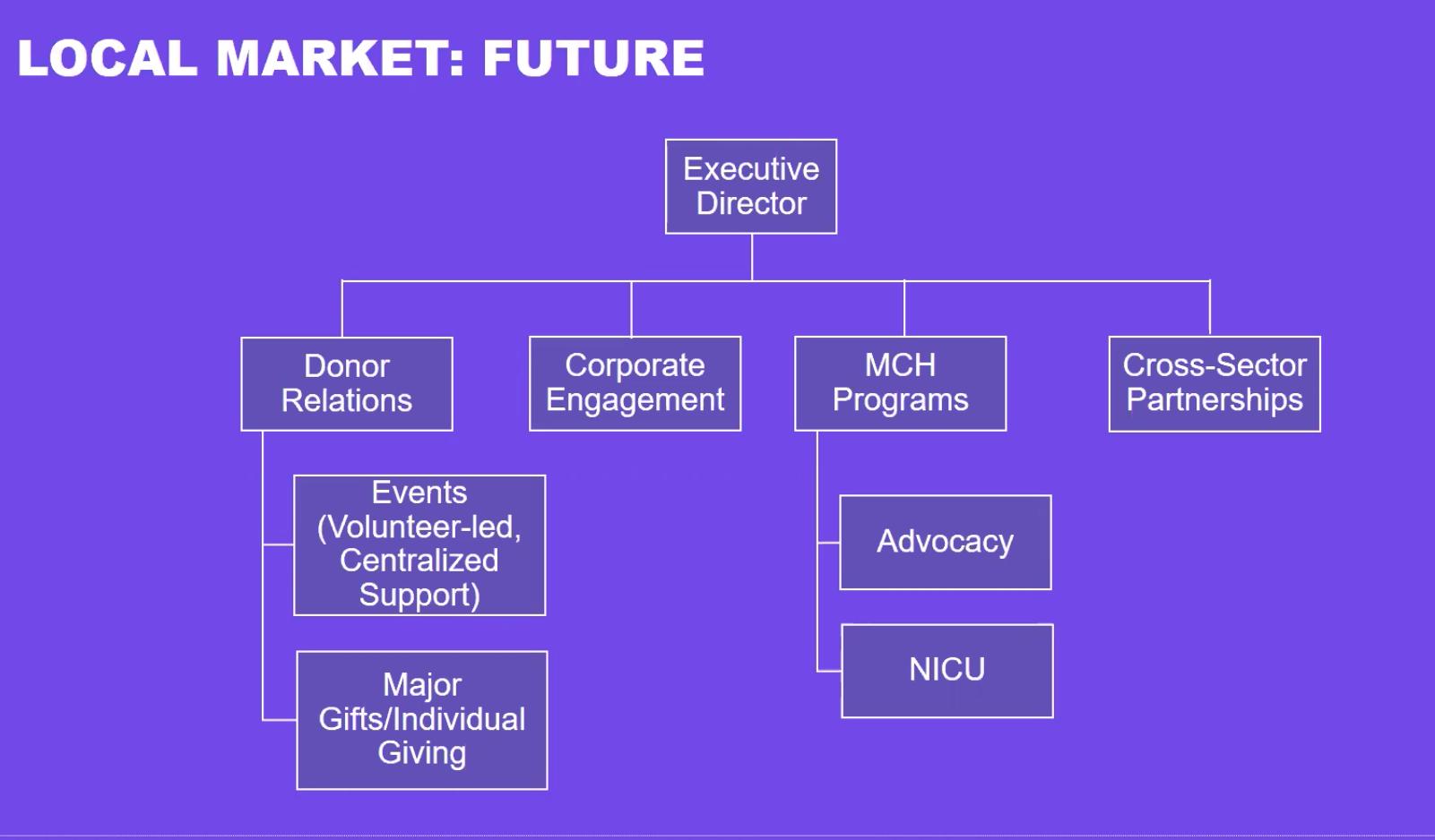 March of Dimes Local Market Future